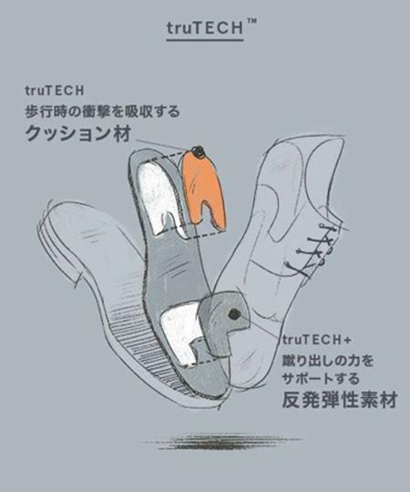ROCKPORT テクノロジー